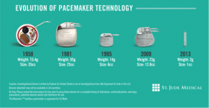 Evoluation of pacemaker
