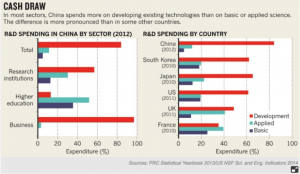 Graph Spending China