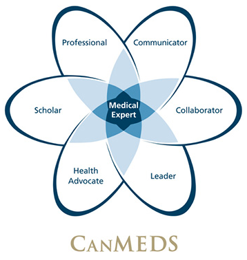 Canmeds Roles