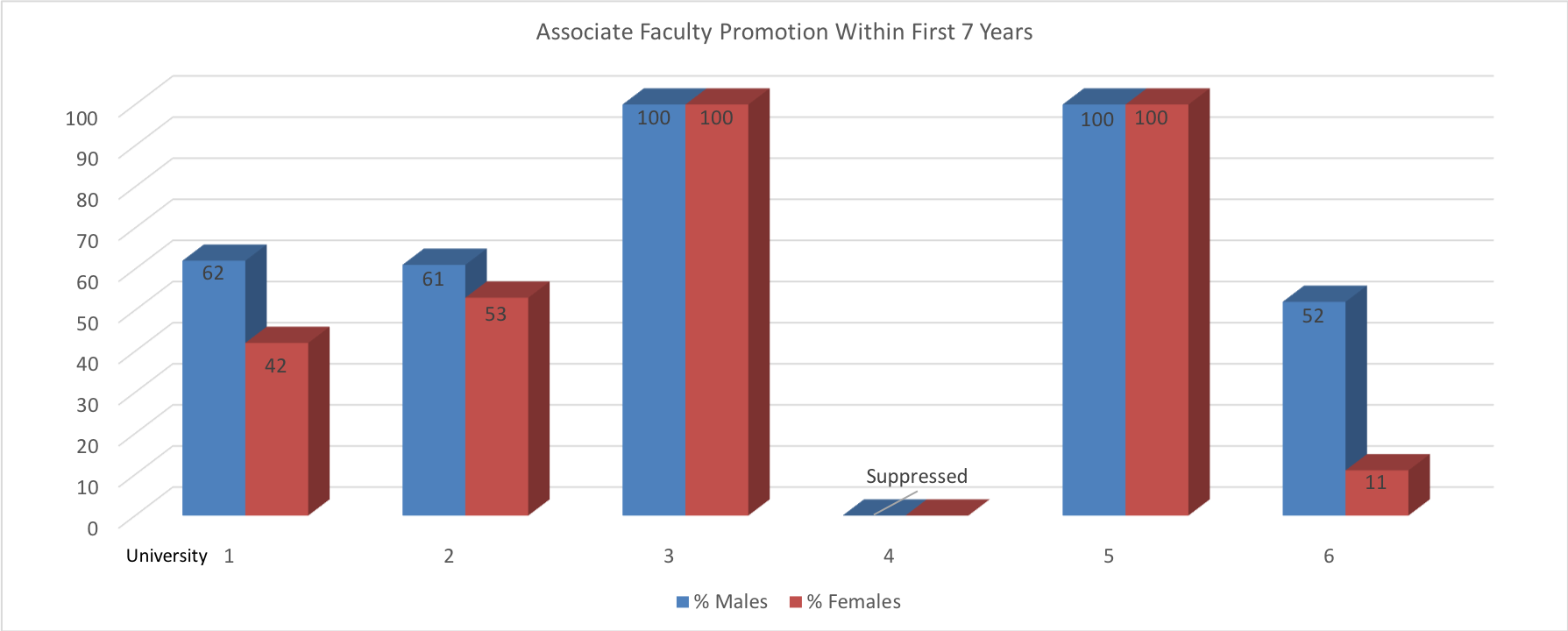 Associate Faculty Promotion Fixed
