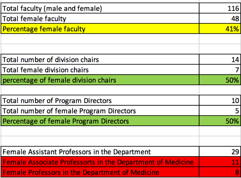 Gender Equity Table