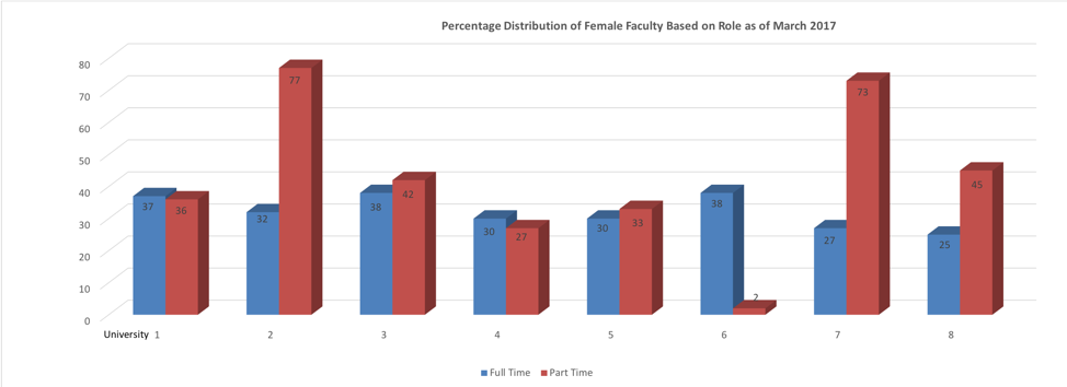 Percentage of female Faculty based on RD
