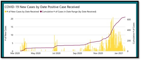 Graph showing plateau of positive cases in KFL&A