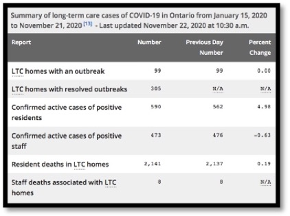 table with LTC covid-19 data