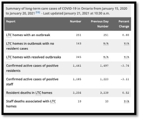 table summarizing current covid data for LTC