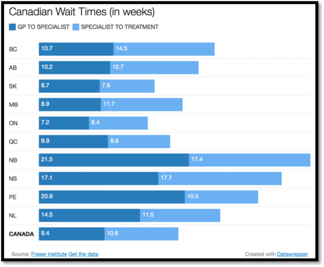 Canada Wait Times in Weeks Graph