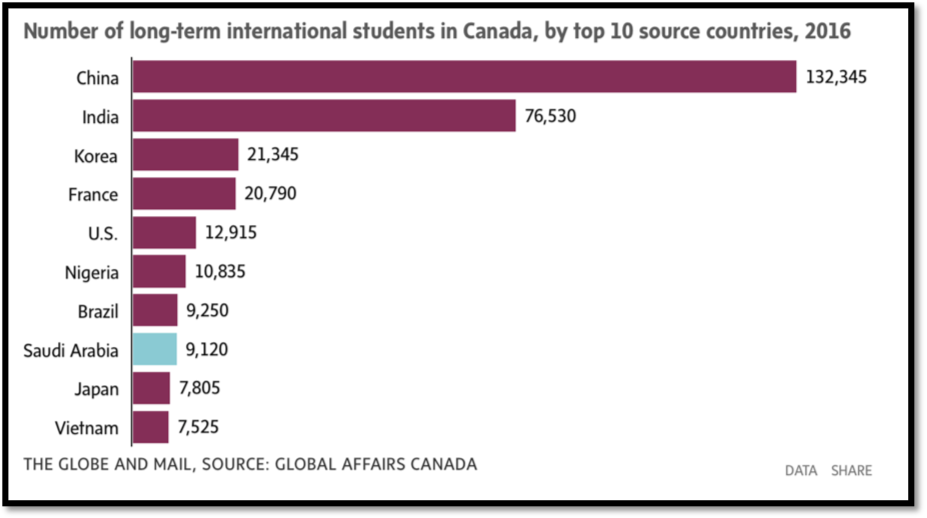 Long-term International Students