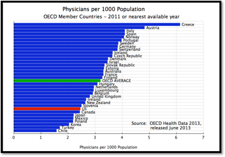 Physicians per 1000 patients