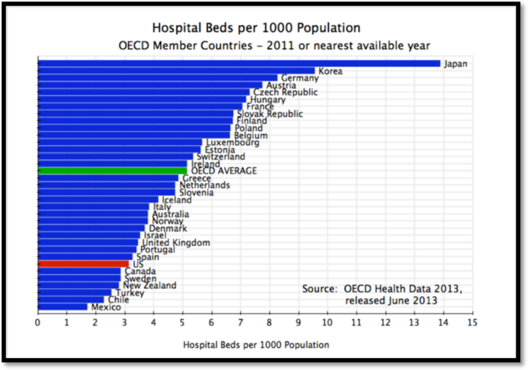 Hospital beds per 1000 patients