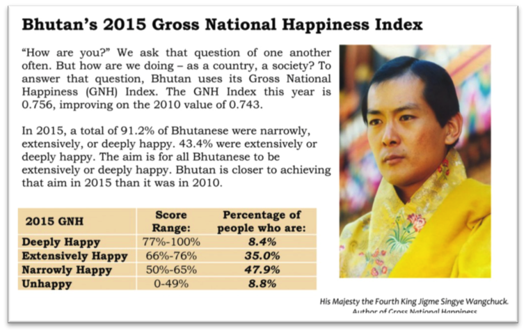 A Snapshot of Physician Happiness: The Department of Medicine's GNH in 2015