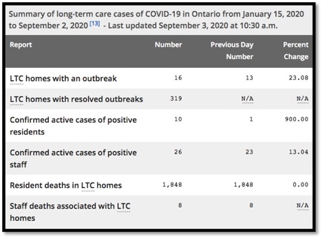 COVID-19 data in LTC since January 15