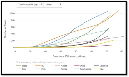 graph showing increase of global cases by country since the 50th case was confirmed