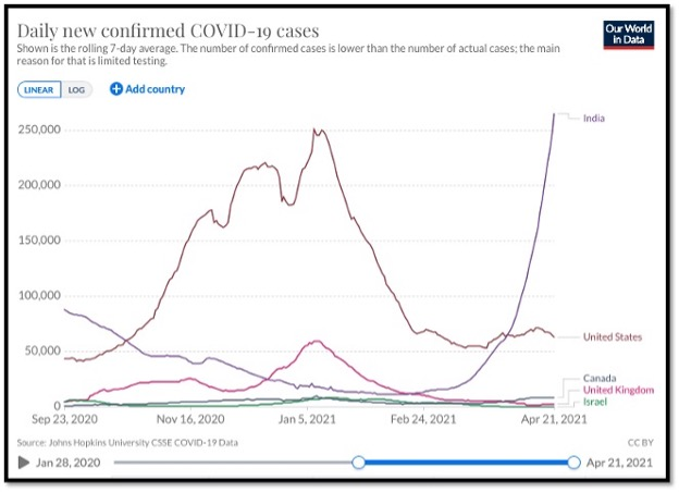 line graphs showing new daily cases by country and the huge increase in India