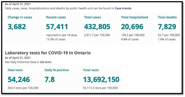 number graphic for various covid data in Ontario