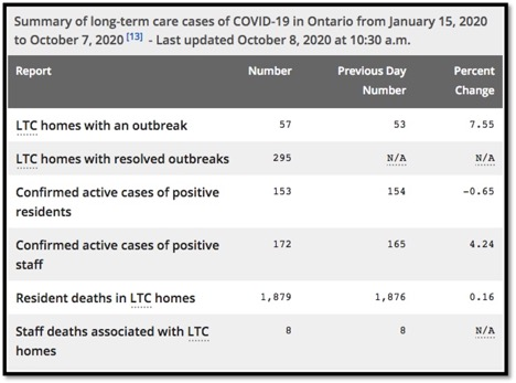 chart summarizing data of COVID-19 in LTC