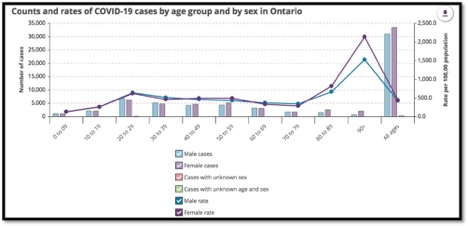 graph showing cases by age group and sex in Ontario