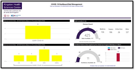 KHSC COVID-19 Dashboard - Bed Management