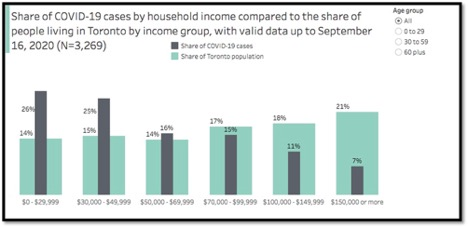graph showing covid-19 cases by household income