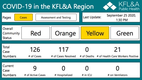 chart of current cases In KFLA