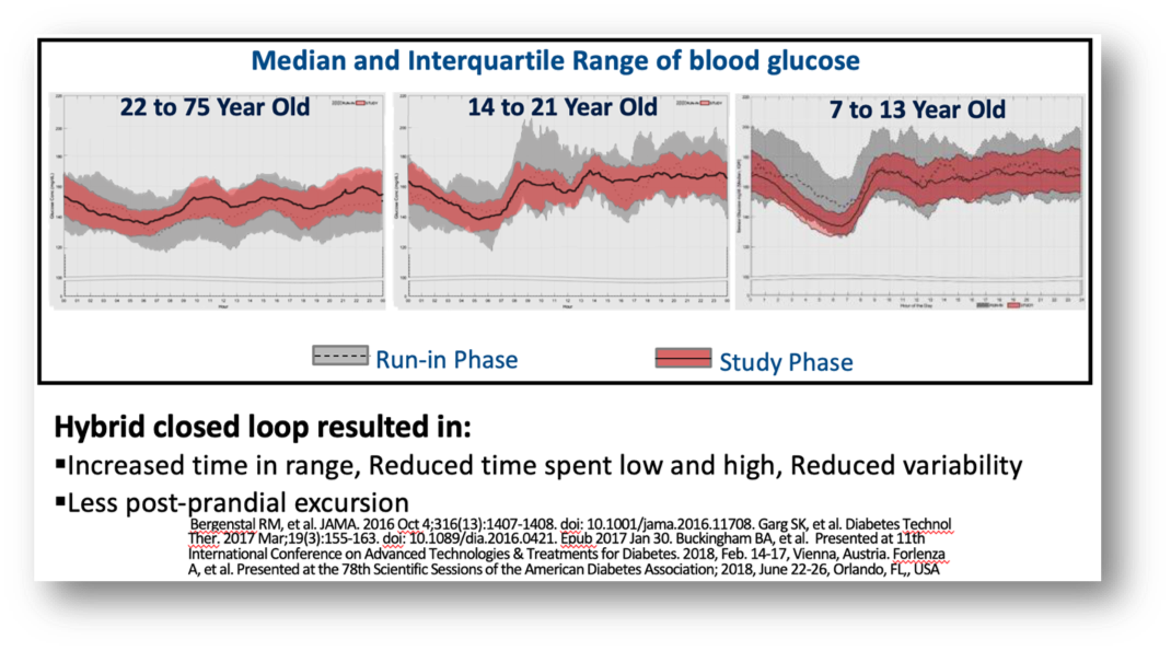range of blood glucose