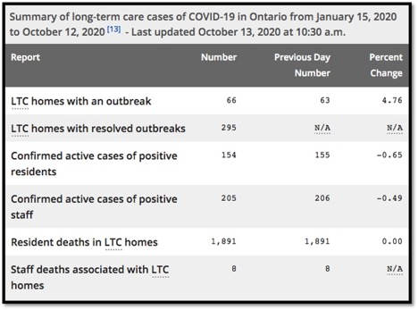 graph of LTC deaths from COVID-19