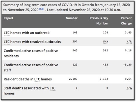 table of LTC covid-19 data