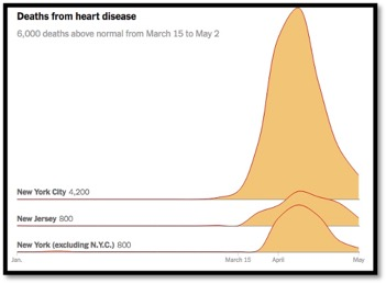Graph showing deaths due to heart disease