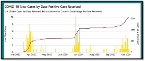 graph of latest covid-19 cases in KFL&A