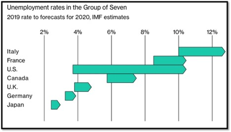 unemployment rate of the group of seven