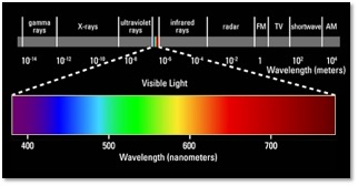 wavelength scale