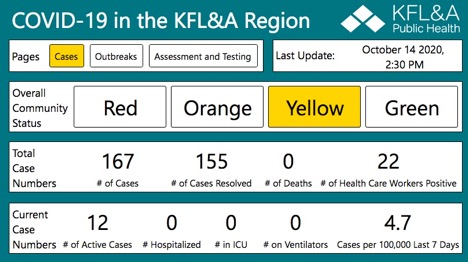 table of KFL&A current covid data