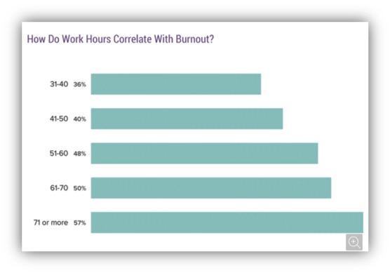 graph showing reasons for burnout