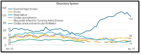 graph showing other circulatory system deaths