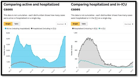 2 graphs comparing active and hospitalized vs hospitalized and in icu