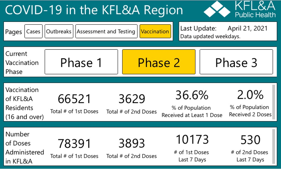 table showing vaccines given in kfla