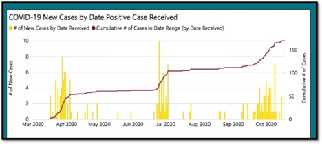 graph showing covid-19 new cases by date positive received