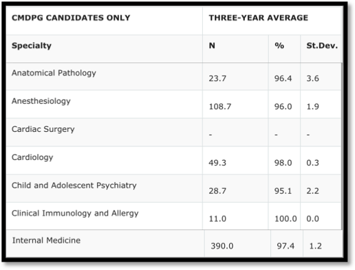 Improving physician training in 2019*: Can a quartet of