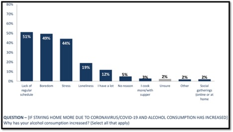 graph showing why alcohol consumption has increased during pandemic