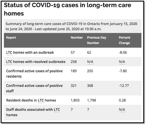 cases in Ontario LTC since January