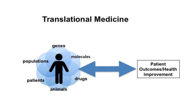 Translational Medicine is driven by our patients and their diseases